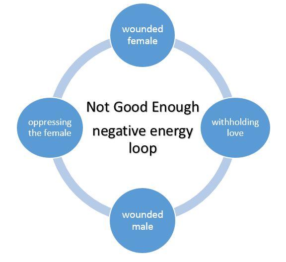 negative-energy-loop-diagram